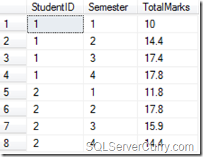GROUPING SETS SQLServer