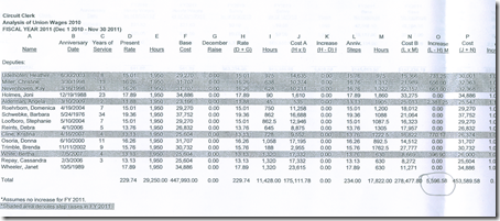 clerk's budget increase for step increase