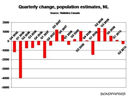 population 2 Q2 2010