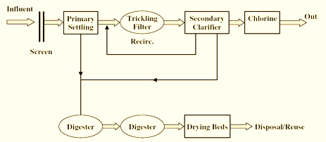Trickling Process Flow diagram