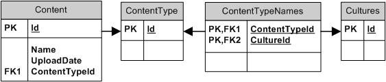 Схема базы с локализацией