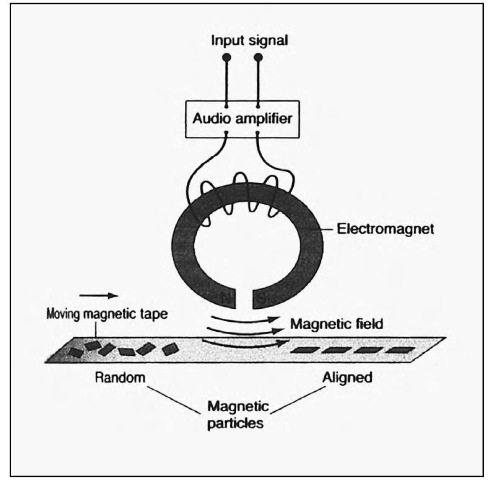 The permanent magnetization of a natural magnet is difficult to reverse, but reversal of a tape's magnetization-in other words, erasing the tape-is easy. An erase head, an electromagnet operating at a frequency too high for the human ear to hear, simply scrambles the magnetic particles on a piece of tape.