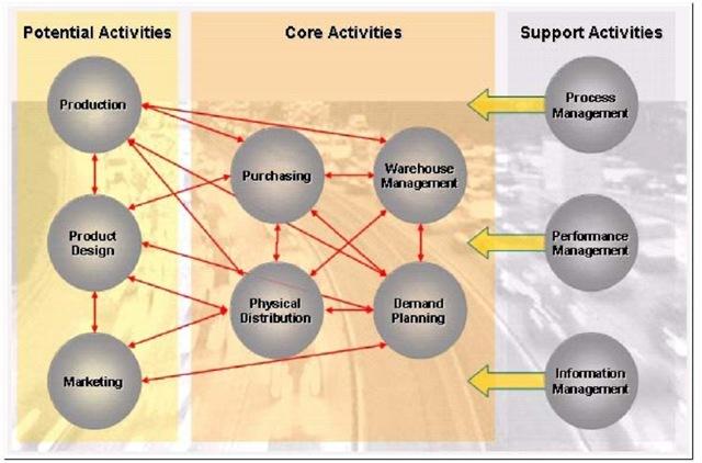 Strategic supply chain activities