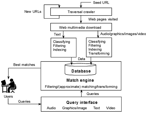 System structure of a Web search engine
