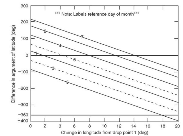Graph of difference in argument of latitude for southerly launches.