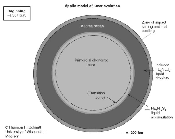 Apollo model of lunar evolution—Beginning ~ 4.567 b.y. This figure is available in full color at http://www.mrw.interscience.wiley.com/esst.