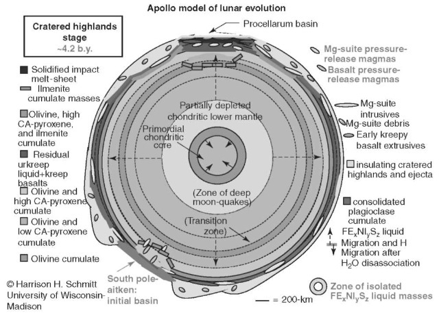 Apollo model of lunar evolution—Cratered Highlands Stage ~ 4.2 b.y. This figure is available in full color at http://www.mrw.interscience.wiley.com/esst.
