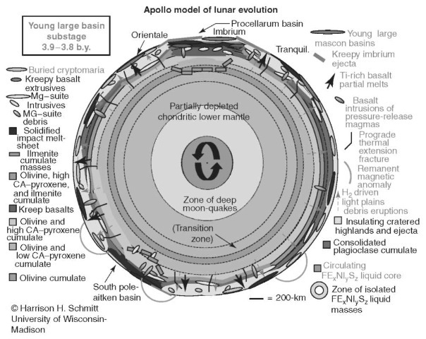 Apollo model of lunar evolution—Young Large Basin Substage 3.9-3.8 b.y. This figure is available in full color at http://www.mrw.interscience.wiley.com/esst.