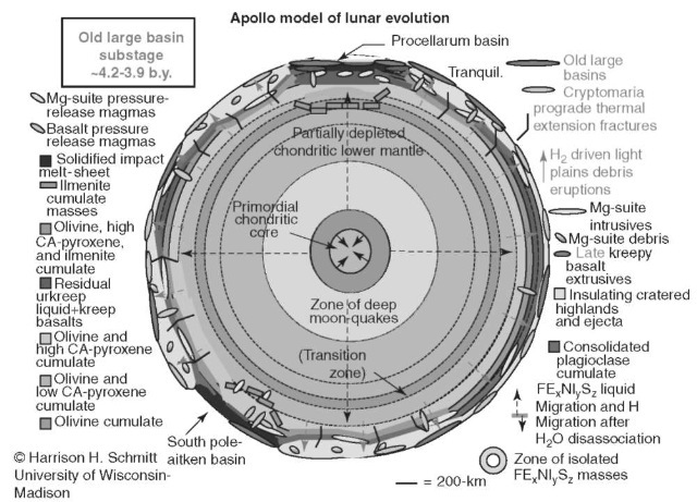 Apollo model of lunar evolution—Old Large Basin Substage ~4.2-3.9b.y. This figure is available in full color at http://www.mrw.interscience.wiley.com/esst.
