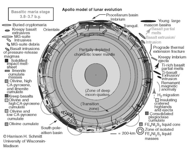 Apollo model of lunar evolution—Basaltic Maria Stage 3.8-3.7 b.y. This figure is available in full color at http://www.mrw.interscience.wiley.com/esst.