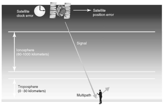 GPS ranging error sources. There are several different effects that can cause a ranging error in the GPS signal. Errors in either the satellite clock or orbital position (ephemeris) will cause errors. Additionally, both the ionosphere and troposphere cause delays in the signal. Last, multipath reflections of the signal can interfere with the original signal and distort the range information. This figure is available in full color at http:// www.mrw.interscience.wiley.com/esst.