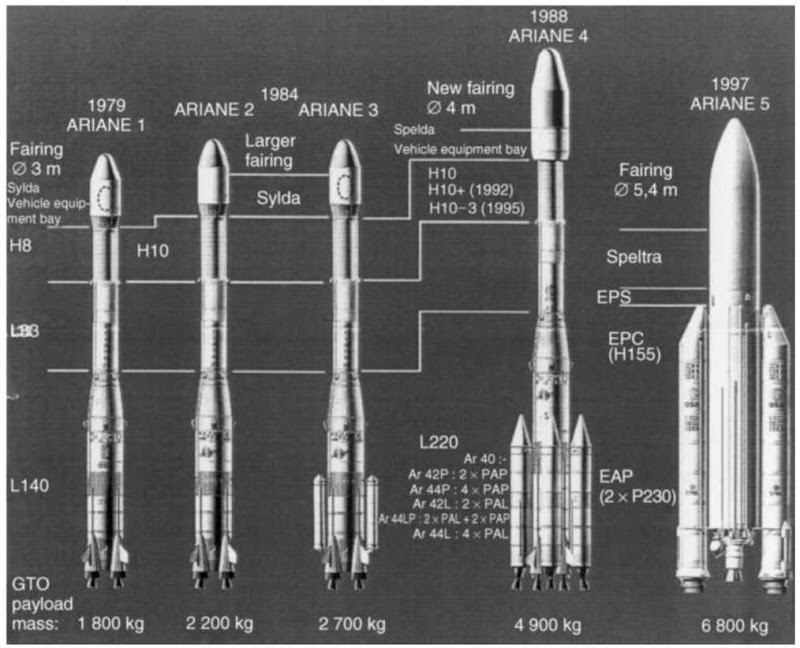 The Ariane rocket family. This figure is available in full color at http:// www.mrw.interscience.wiley.com/esst.