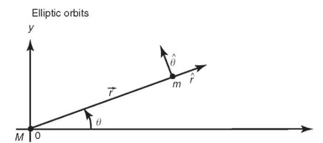 Use of polar coordinates for the two-body problem