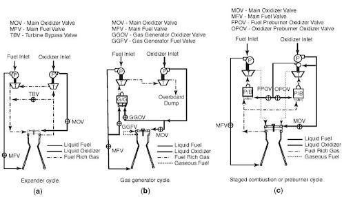 liquid fueled rocketsschematics of liquid rocket engine cycles (a) expander cycle (b)