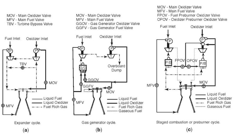 Schematics of liquid rocket engine cycles: (a) Expander cycle. (b) Gas generator cycle. (c) Staged combustion or preburner cycle.