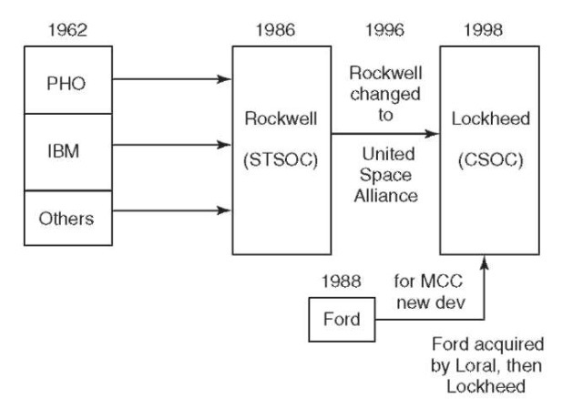 The history of major contractors and contracts for the MCC is shown across almost four decades.