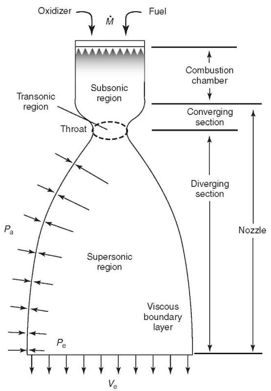 The DeLaval Nozzle