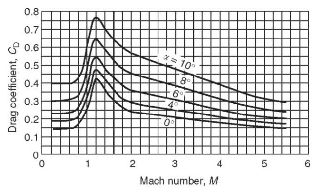 Drag coefficient vs. Mach number as a function of angle of attack