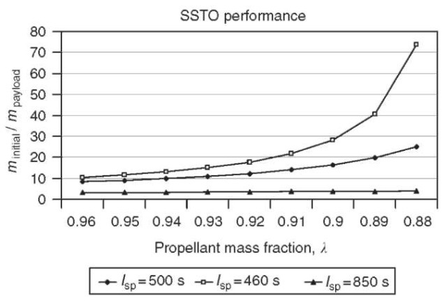 Payload/initial mass vs. propellant mass fraction for SSTO.