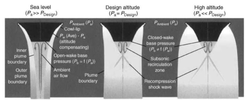 Aerospike nozzle and its operating modes.This figure is available in full color at http://www.mrw.interscience. wiley.com/esst.