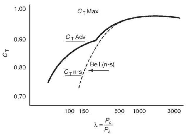 Nozzle altitude compensation determination.