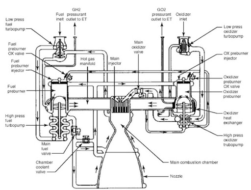 space shuttle orbiter Aircraft Engine Diagram the main engine schematic a drawing of the flow diagram of the fuel and the
