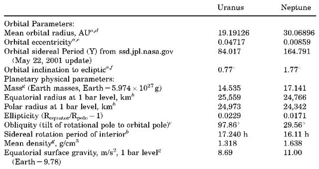 Orbital and Physical Parameters of Uranus and Neptune