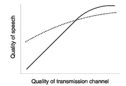Comparison of transmission quality for two types of mobile network: digital (••••); analog (—).