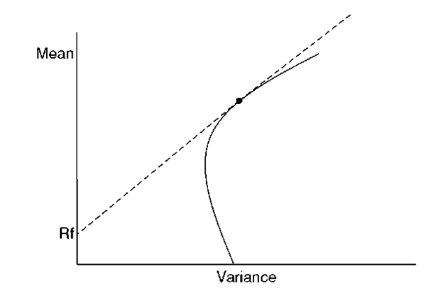 Mean-Variance frontier with risk-free asset