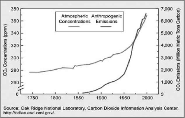 CO2 concentration vs time.