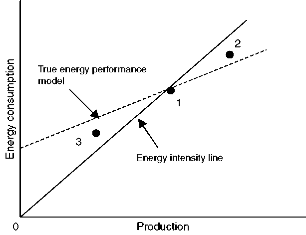 The problem with energy intensity.