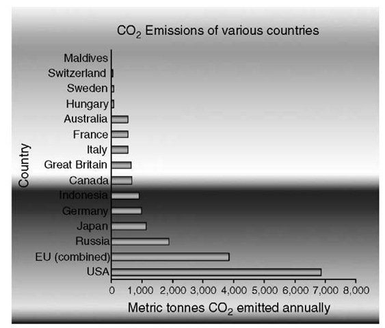 Annual metric tonnes CO2 by country-1998.