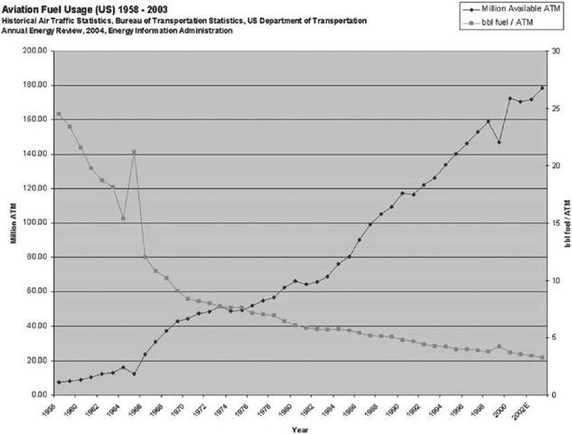Aviation fuel consumption per available ton-kilometer (ATK).