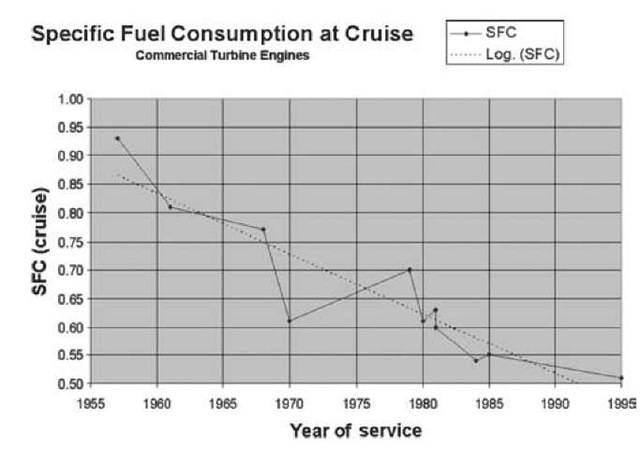 Specific fuel consumption (SFC) trend chart.