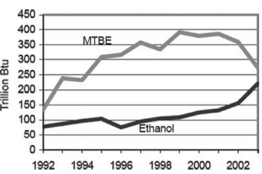 Ethanol and MTBE consumption in the transportation sector (1992-2003).