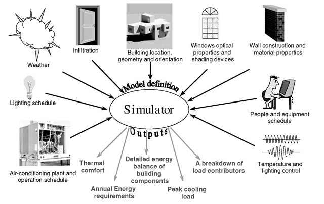 The simulation process in terms of inputs and output.