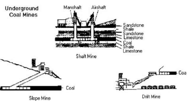 Underground mining.