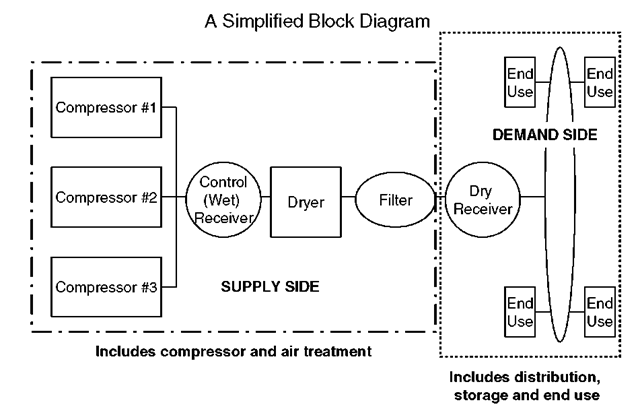 block diagram of ai system By using block diagrams when examining larger systems, attention can be focused on a smaller number of elements or subsystems whose properties may already be known.