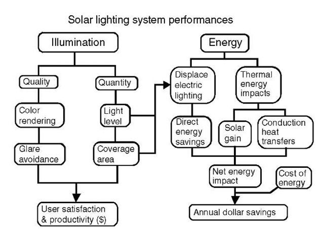 Connection pathways for the energy and illumination performance components of daylighting systems.