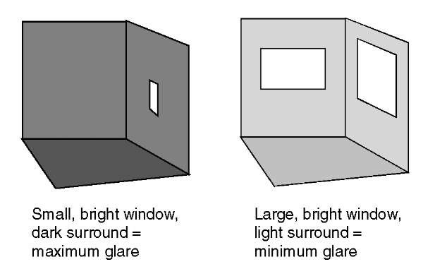 Comparison of two daylighting designs. The one on the left has a relatively small window in a room with low surface reflectances, resulting in inadequate illumination, a gloomy appearance, and a propensity for discomfort glare. The one on the right, having larger window areas and higher surface reflectances, is brighter and less prone to glare.