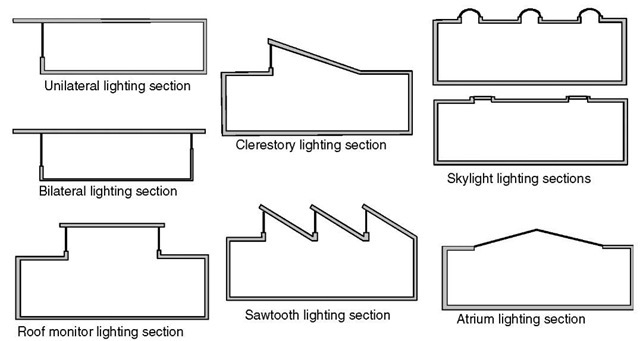 Section views of several ways daylight can be admitted into buildings.