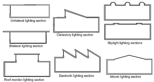 Section views of several ways daylight can be admitted into buildings.  sc 1 st  In Depth Tutorials and Information & Daylighting (Energy Engineering) azcodes.com