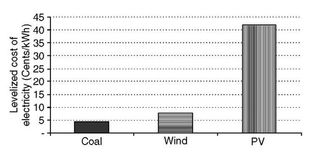 Levelized cost of electricity from coal, wind, and PV-based power systems.