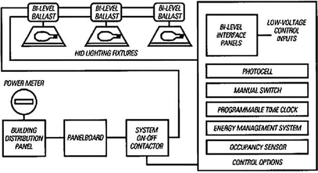 lighting controls energy engineering schematic of two level hid lighting control system