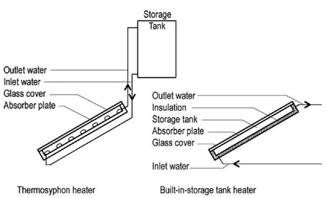 Schematic diagrams of thermosyphon and built-in-storage solar water heaters.