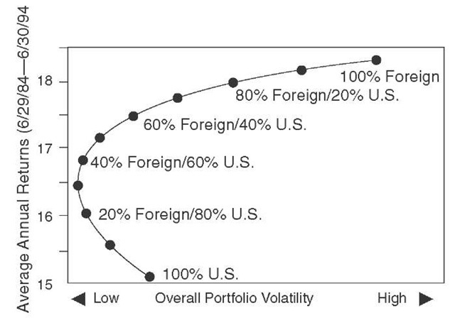 How Foreign Stocks Have Benefitted a Domestic Portfolio