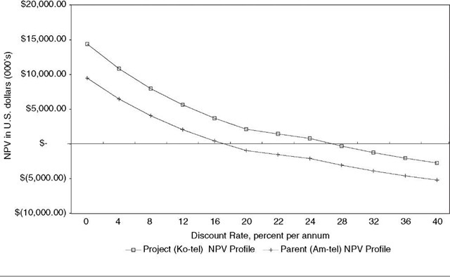 NPV Profiles for Ko-tel and Am-tel Sensitivity Analysis