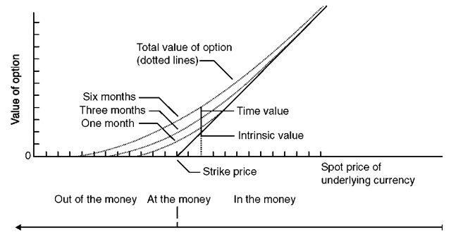 The Value of a Currency Call Option before Maturity