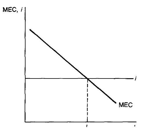 M0 to marginal rate of substitution economics the concept can be expressed in a diagram net investment i will expand until it reaches i1 where the marginal efficiency of capital mec is equal to the ccuart Choice Image