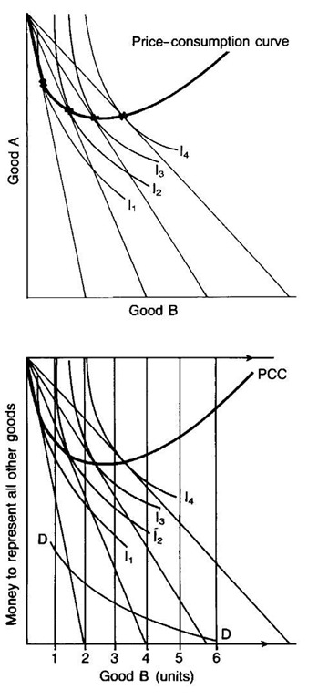 definition of price consumption curve